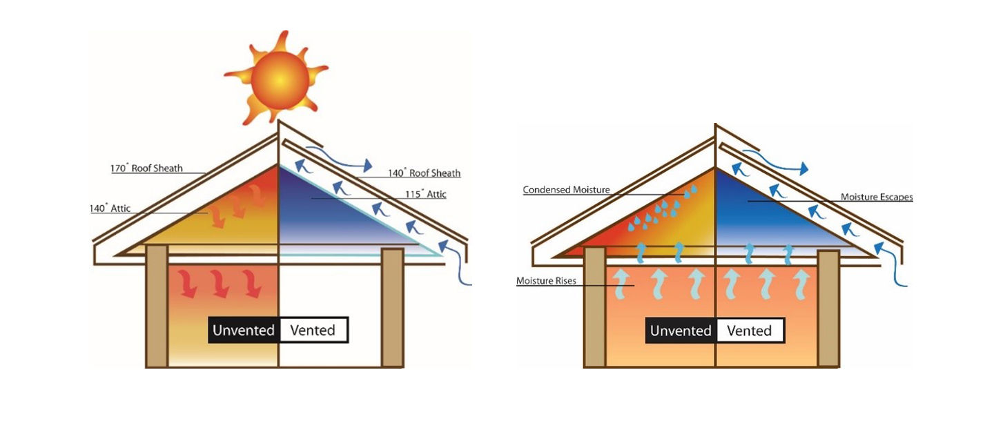 The Importance of Ventilation