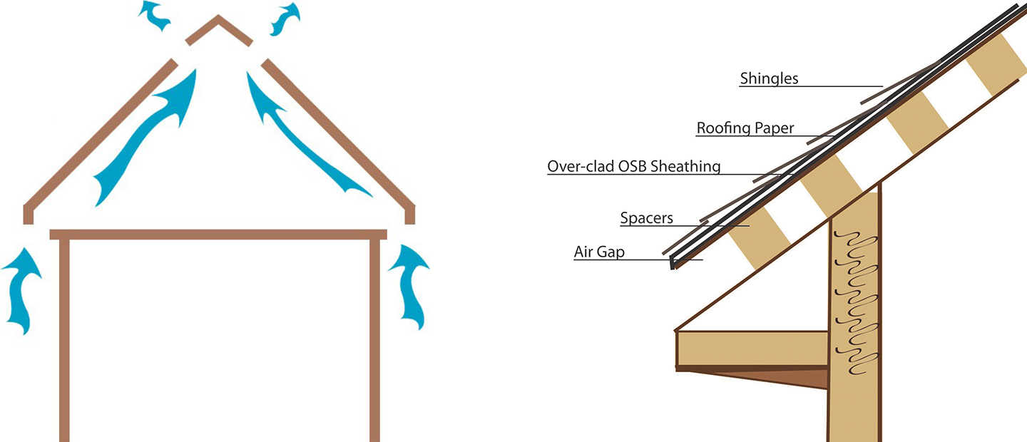 Types of Ventilation & Guidelines
